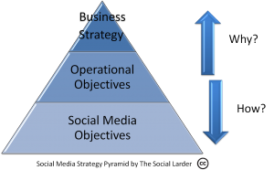 Social Media Strategy Pyramid - The Social Larder